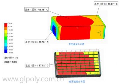 详解动力汽车电池包散热方案
