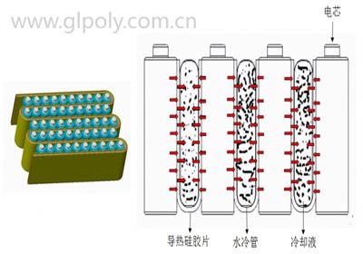 动力电池包液冷结构散热方式介绍